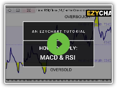 EzyChart: Applying RSI & MACD
